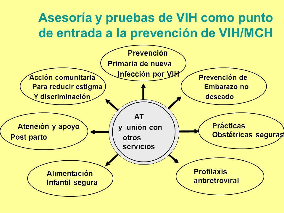Asesoría y pruebas de VIH como punto de entrada a la prevención de VIH/MCH Atención y apoyo - Post parto AT y unión con otros servicios Prevención de
