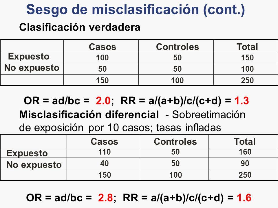 Sesgo de misclasificación (cont.) 250100150 10050 No expuesto 15050100 Expuesto TotalControlesCasos OR = ad/bc = 2.0; RR = a/(a+b)/c/(c+d) = 1.3 Clasi