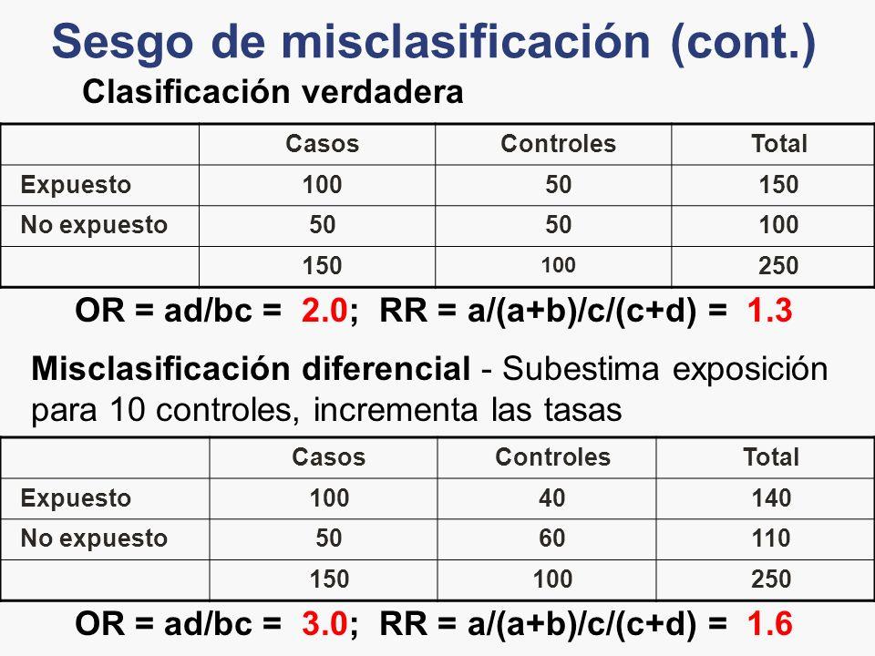 Sesgo de misclasificación (cont.) CasosControlesTotal Expuesto10050150 No expuesto50 100 150 100 250 OR = ad/bc = 2.0; RR = a/(a+b)/c/(c+d) = 1.3 Clas