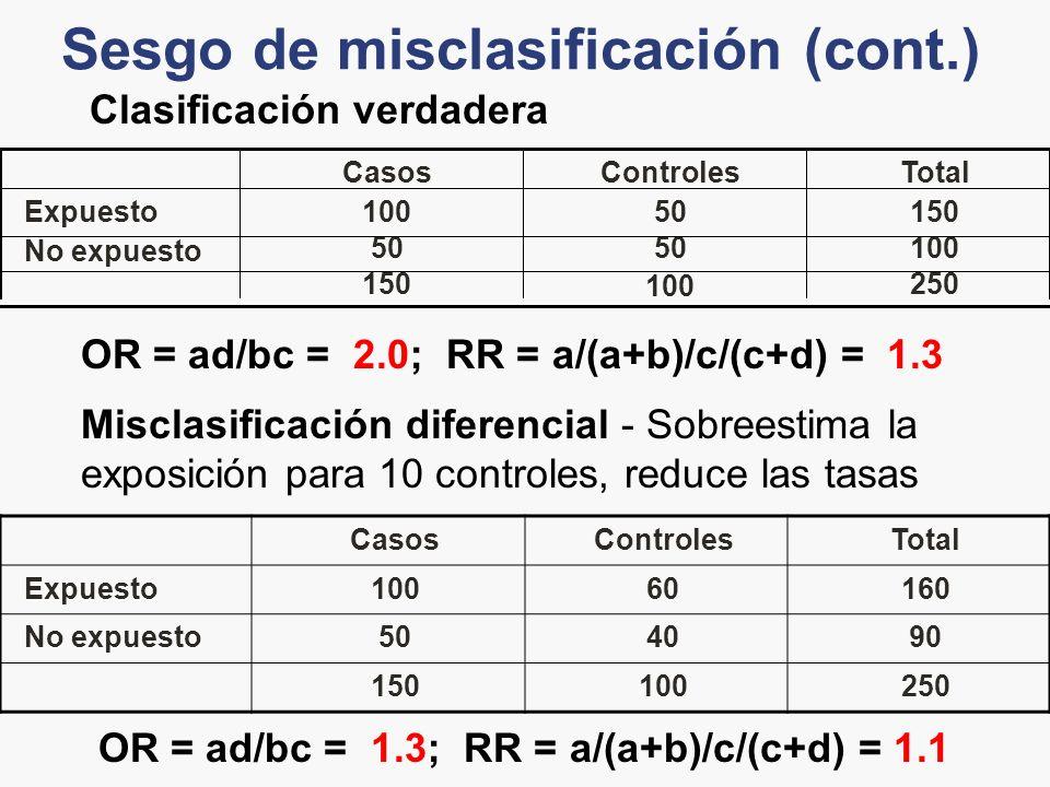 Sesgo de misclasificación (cont.) 250 100 150 10050 No expuesto 15050100Expuesto TotalControlesCasos OR = ad/bc = 2.0; RR = a/(a+b)/c/(c+d) = 1.3 Clas