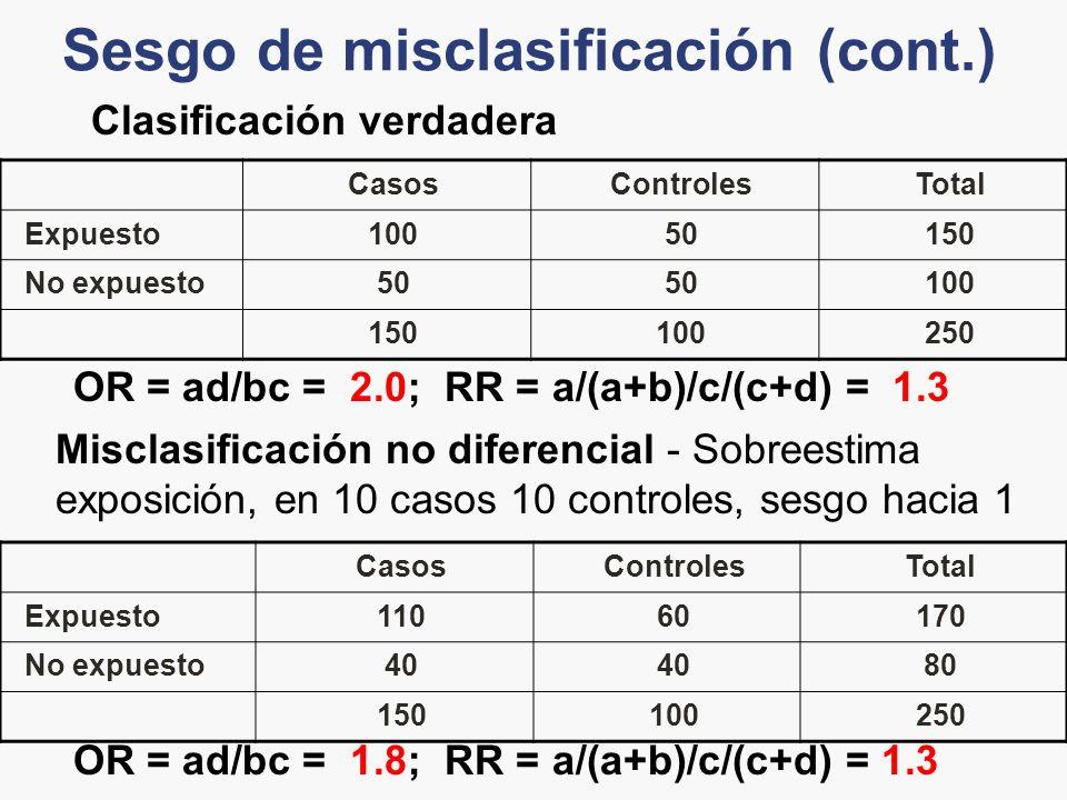 Sesgo de misclasificación (cont.) CasosControlesTotal Expuesto10050150 No expuesto50 100 150100250 OR = ad/bc = 2.0; RR = a/(a+b)/c/(c+d) = 1.3 Clasif