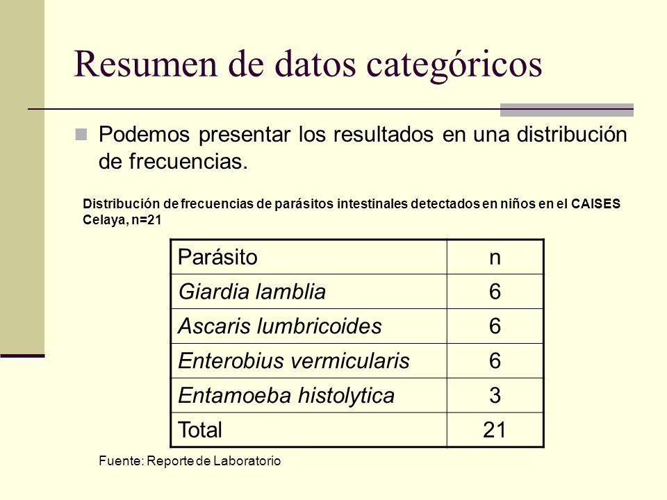 Resumen de datos categóricos Podemos presentar los resultados en una distribución de frecuencias. Parásiton Giardia lamblia6 Ascaris lumbricoides6 Ent