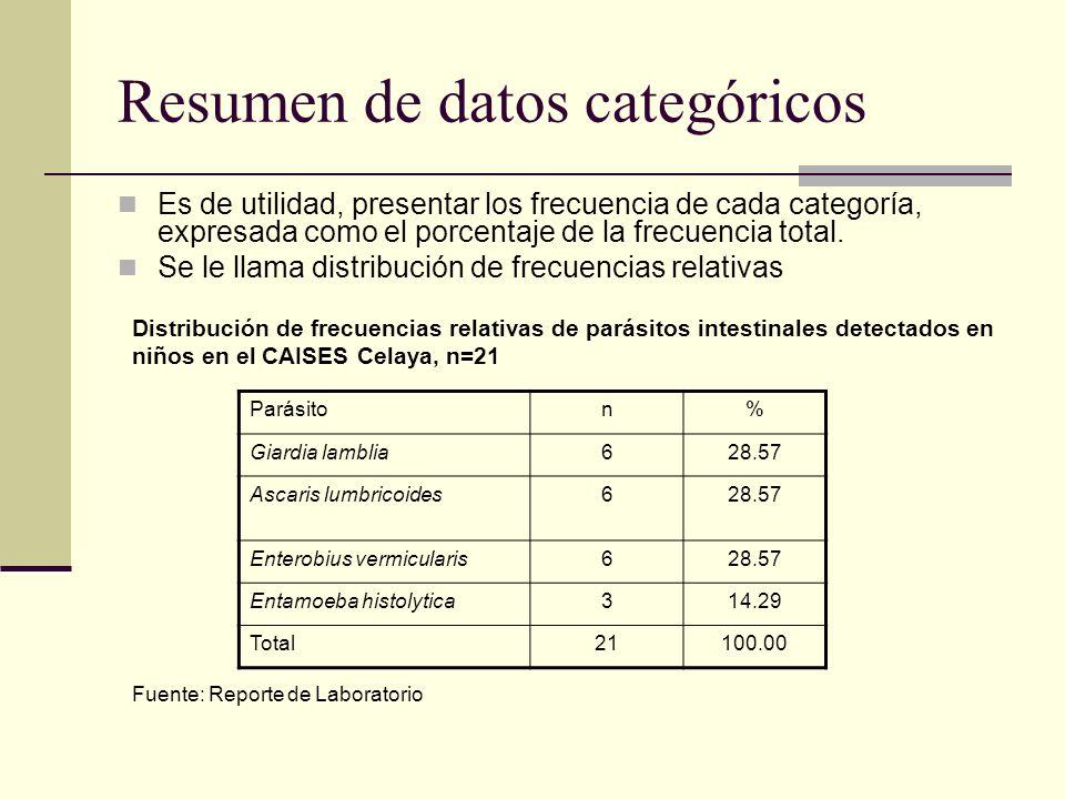 Resumen de datos categóricos Es de utilidad, presentar los frecuencia de cada categoría, expresada como el porcentaje de la frecuencia total. Se le ll