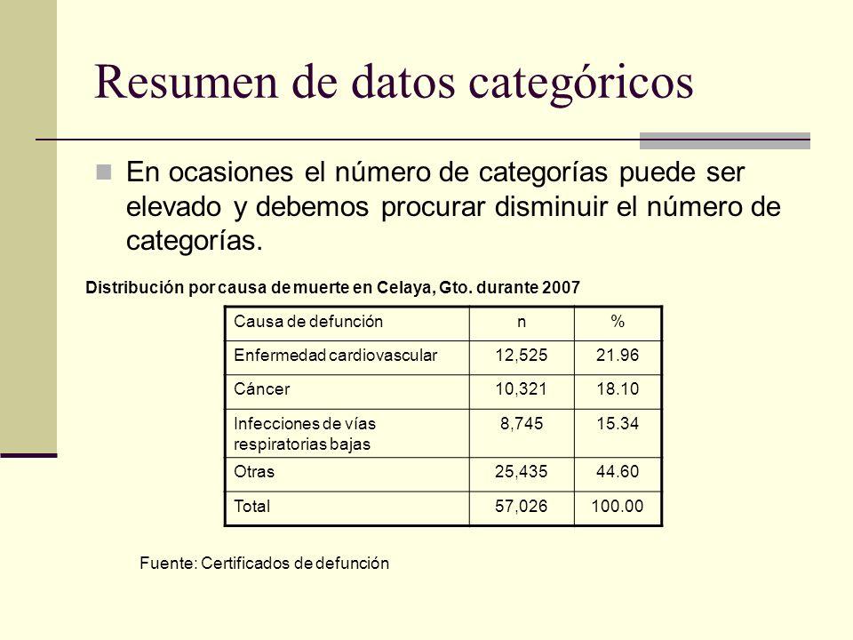 Resumen de datos categóricos En ocasiones el número de categorías puede ser elevado y debemos procurar disminuir el número de categorías. Causa de def