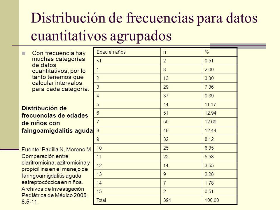 Distribución de frecuencias para datos cuantitativos agrupados Con frecuencia hay muchas categorías de datos cuantitativos, por lo tanto tenemos que c