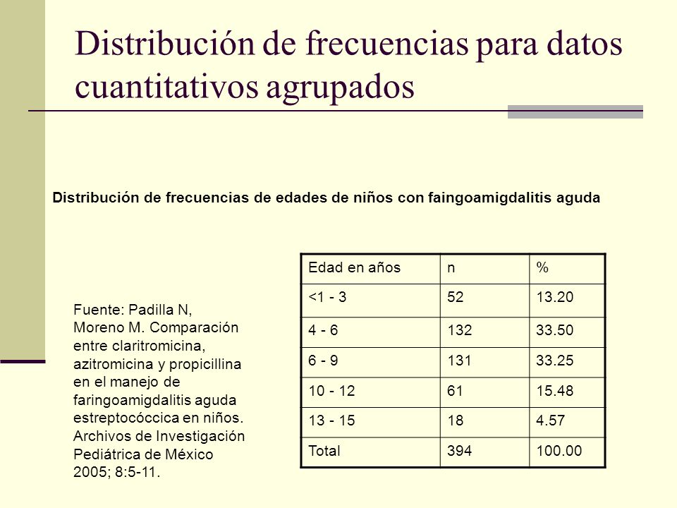 Distribución de frecuencias para datos cuantitativos agrupados Distribución de frecuencias de edades de niños con faingoamigdalitis aguda Fuente: Padi