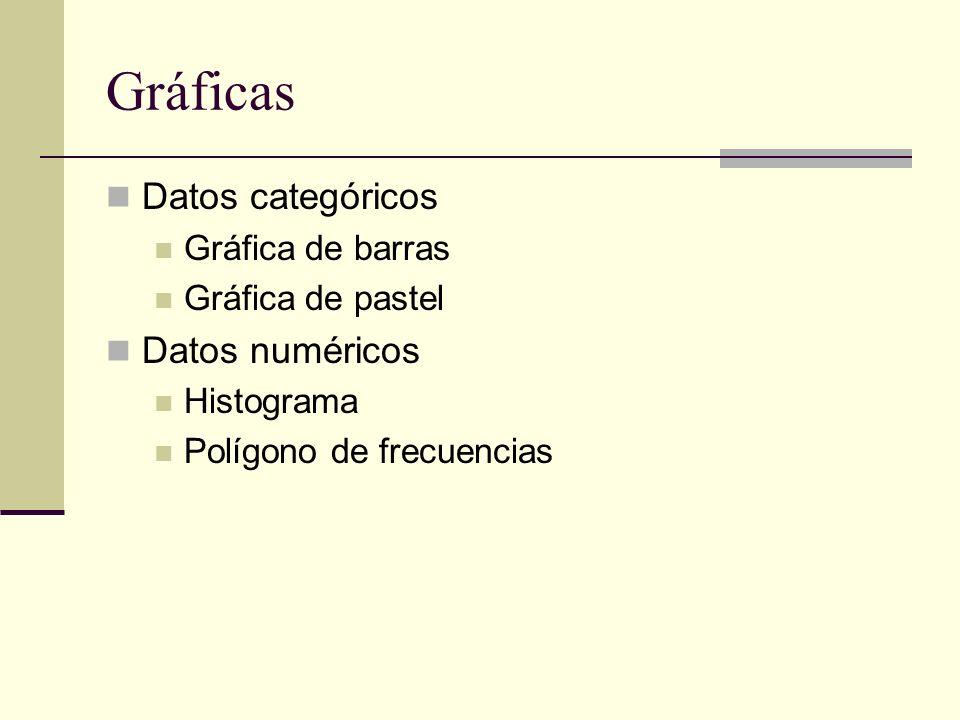 Datos categóricos Gráfica de barras Gráfica de pastel Datos numéricos Histograma Polígono de frecuencias Gráficas