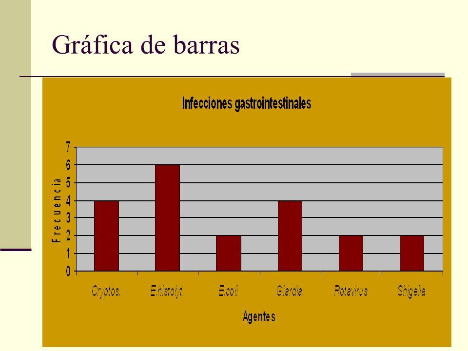 Gráfica de barras