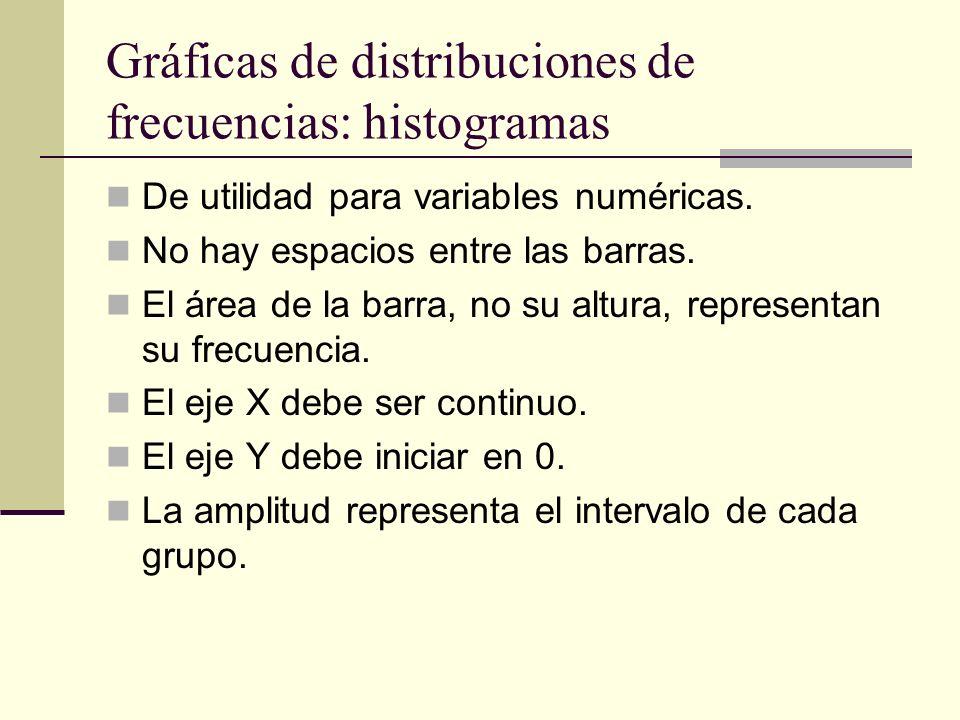 Gráficas de distribuciones de frecuencias: histogramas De utilidad para variables numéricas. No hay espacios entre las barras. El área de la barra, no