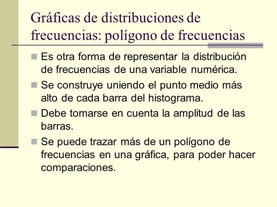 Gráficas de distribuciones de frecuencias: polígono de frecuencias Es otra forma de representar la distribución de frecuencias de una variable numéric