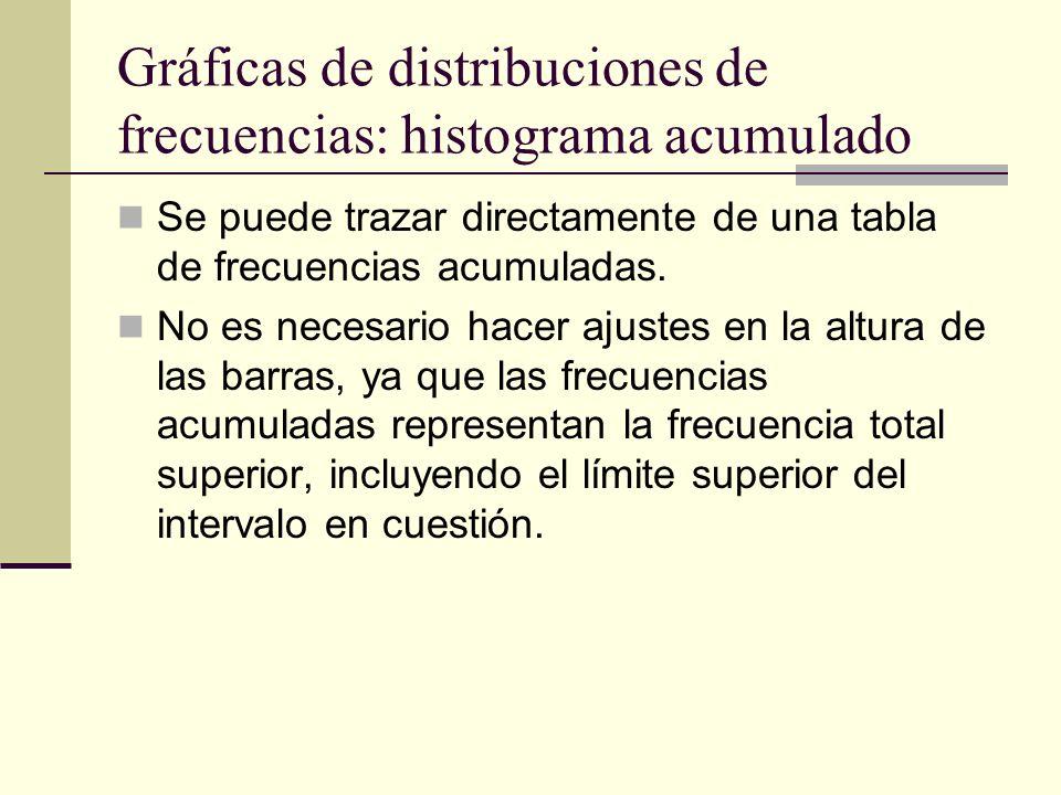 Gráficas de distribuciones de frecuencias: histograma acumulado Se puede trazar directamente de una tabla de frecuencias acumuladas. No es necesario h