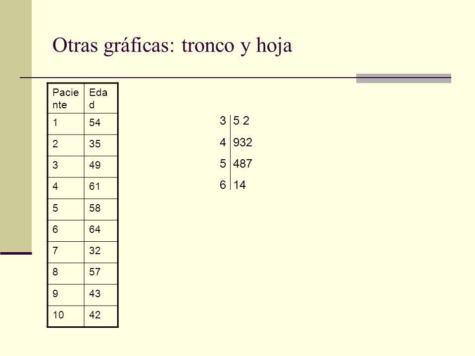 Otras gráficas: tronco y hoja Pacie nte Eda d 154 235 349 461 558 664 732 857 943 1042 3 5 2 4 932 5 487 6 14