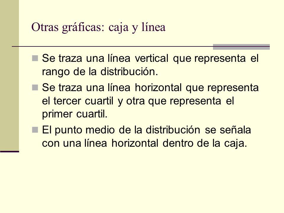 Otras gráficas: caja y línea Se traza una línea vertical que representa el rango de la distribución. Se traza una línea horizontal que representa el t
