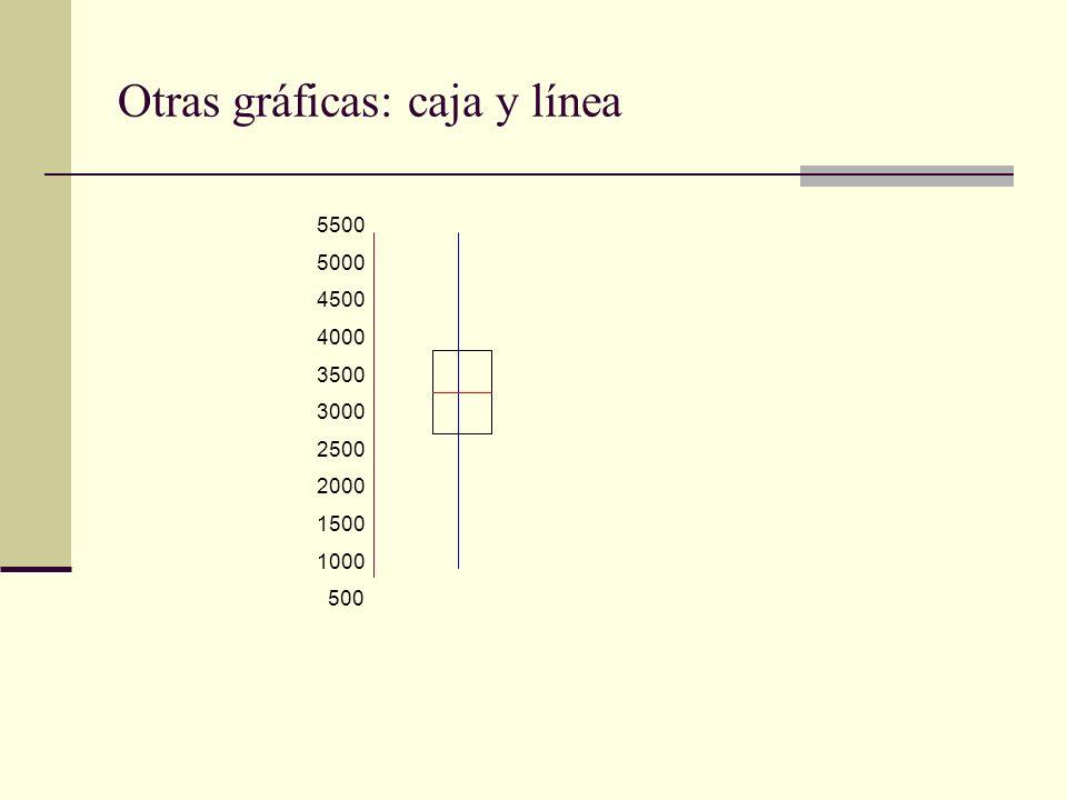 Otras gráficas: caja y línea 5500 5000 4500 4000 3500 3000 2500 2000 1500 1000 500