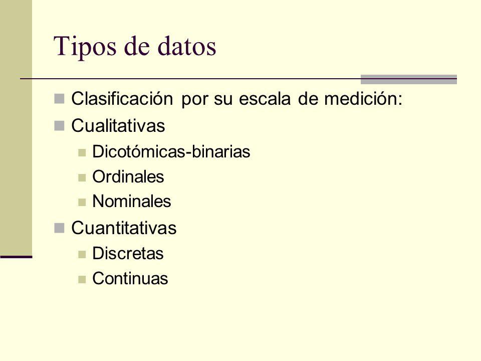 Tipos de datos Clasificación por su escala de medición: Cualitativas Dicotómicas-binarias Ordinales Nominales Cuantitativas Discretas Continuas
