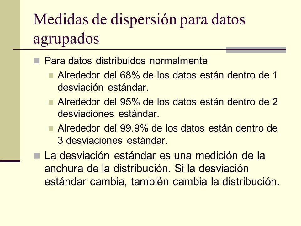 Medidas de dispersión para datos agrupados Para datos distribuidos normalmente Alrededor del 68% de los datos están dentro de 1 desviación estándar. A
