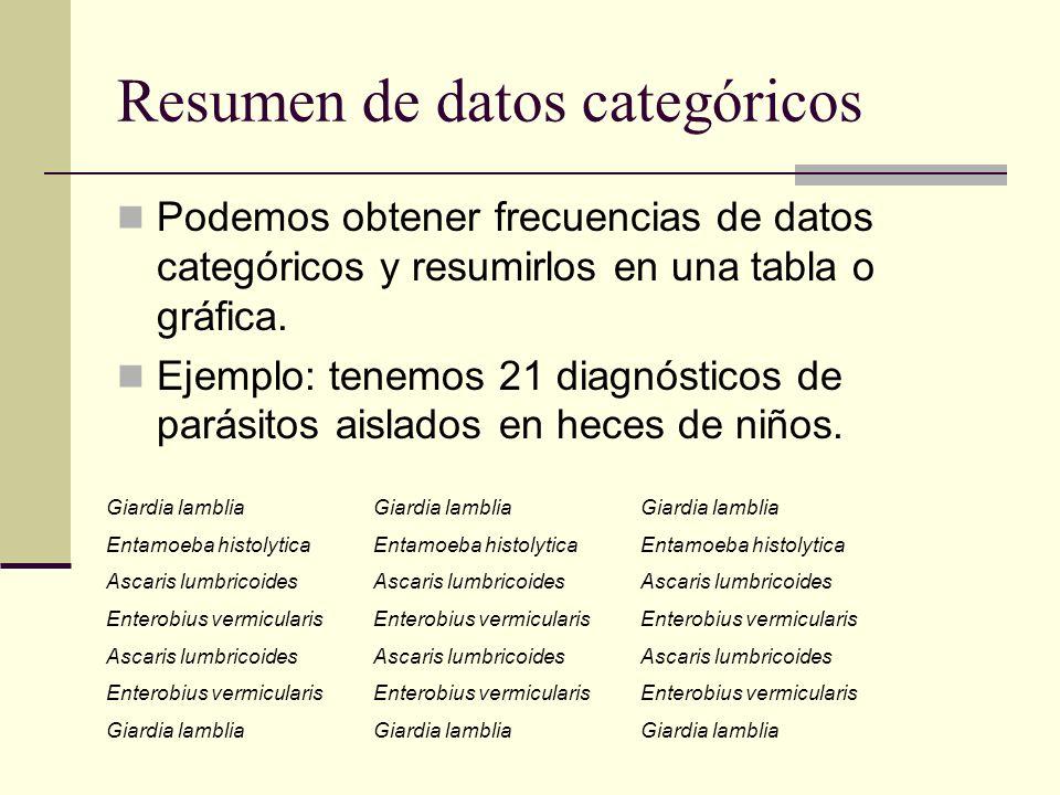 Resumen de datos categóricos Podemos obtener frecuencias de datos categóricos y resumirlos en una tabla o gráfica. Ejemplo: tenemos 21 diagnósticos de