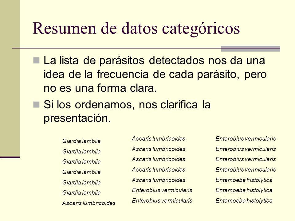 Resumen de datos categóricos La lista de parásitos detectados nos da una idea de la frecuencia de cada parásito, pero no es una forma clara. Si los or