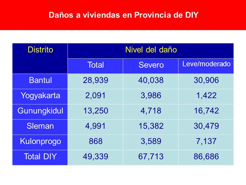 Daños a viviendas en Provincia de DIY DistritoNivel del daño TotalSevero Leve/moderado Bantul28,93940,03830,906 Yogyakarta2,0913,9861,422 Gunungkidul1