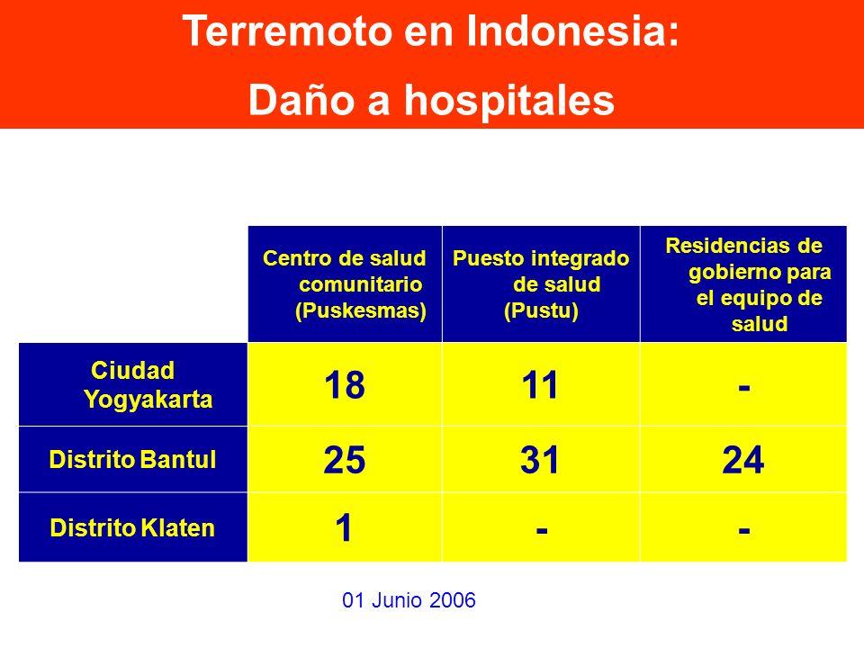 Residencias de gobierno para el equipo de salud Puesto integrado de salud (Pustu) Centro de salud comunitario (Puskesmas) -1118 Ciudad Yogyakarta 2431