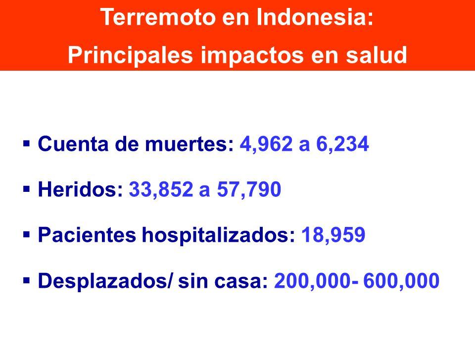 Cuenta de muertes: 4,962 a 6,234 Heridos: 33,852 a 57,790 Pacientes hospitalizados: 18,959 Desplazados/ sin casa: 200,000- 600,000 Terremoto en Indone