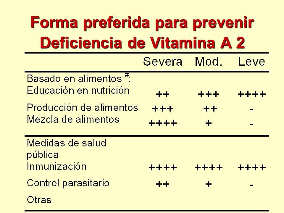 Forma preferida para prevenir Deficiencia de Vitamina A 2