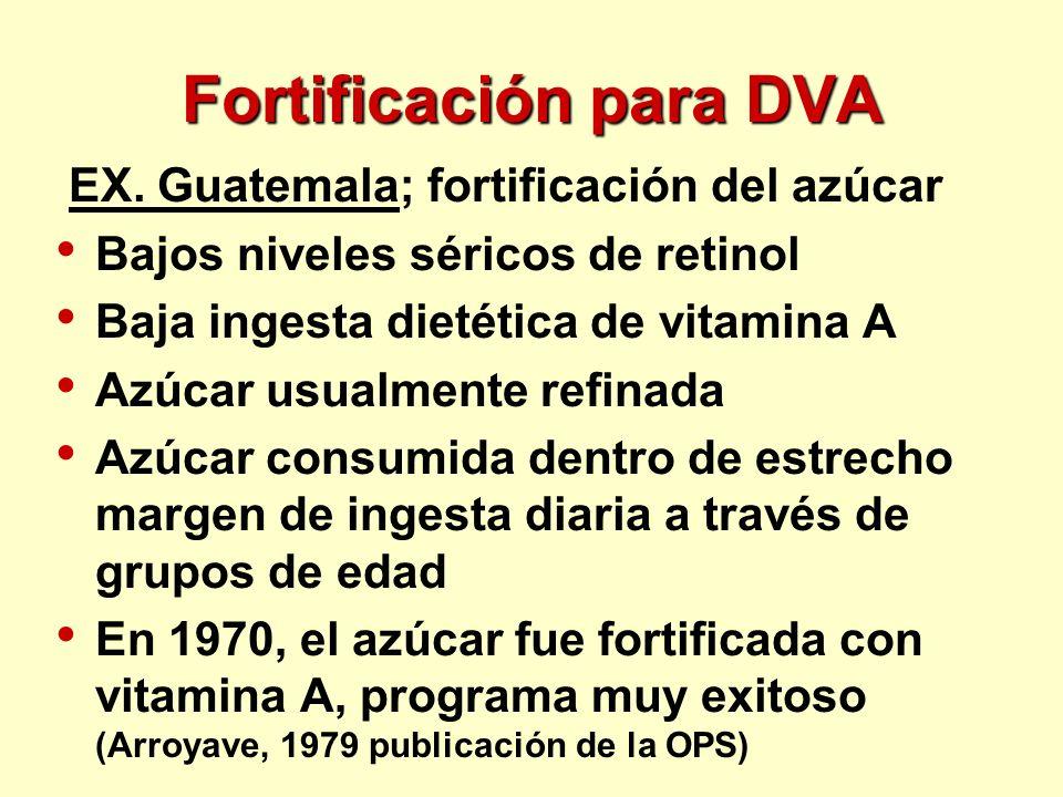 Fortificación para DVA EX. Guatemala; fortificación del azúcar Bajos niveles séricos de retinol Baja ingesta dietética de vitamina A Azúcar usualmente