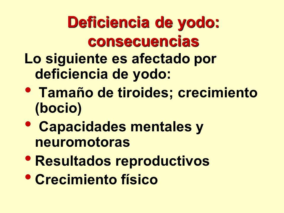 Deficiencia de yodo: consecuencias Lo siguiente es afectado por deficiencia de yodo: Tamaño de tiroides; crecimiento (bocio) Capacidades mentales y ne