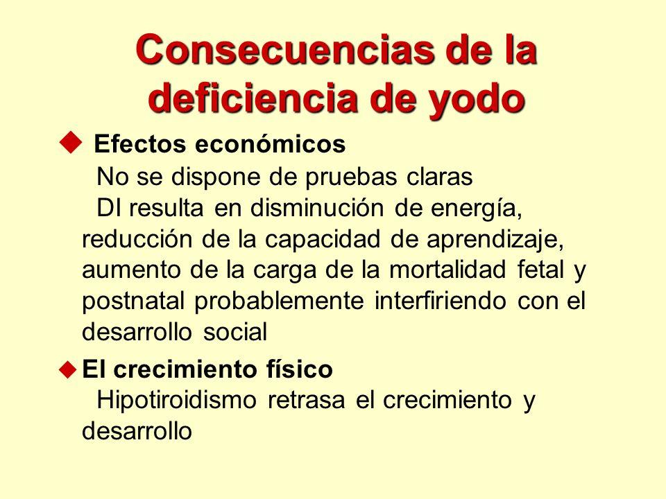 Consecuencias de la deficiencia de yodo u Efectos económicos No se dispone de pruebas claras DI resulta en disminución de energía, reducción de la cap