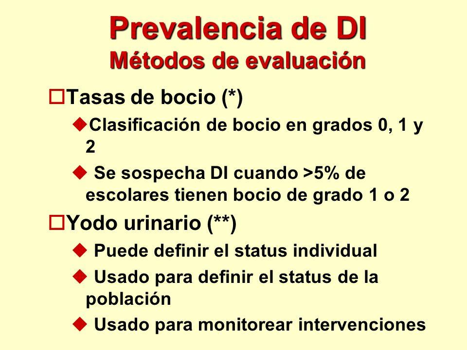 Prevalencia de DI Métodos de evaluación oTasas de bocio (*) uClasificación de bocio en grados 0, 1 y 2 u Se sospecha DI cuando >5% de escolares tienen