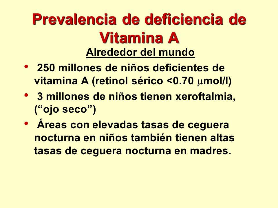 Prevalencia de deficiencia de Vitamina A Alrededor del mundo 250 millones de niños deficientes de vitamina A (retinol sérico <0.70 mol/l) 3 millones d