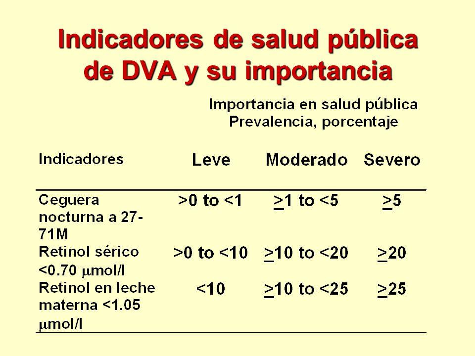 Indicadores de salud pública de DVA y su importancia