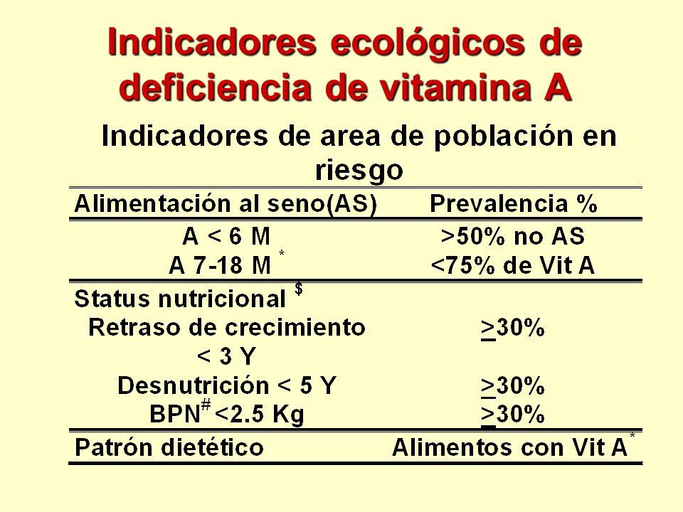 Deficiencia de vitamina A Resumen La deficiencia de vitamina A es muy prevalente Tiene graves consecuencias sobre todo en los jóvenes Suplementación, fortificación y los cambios en la dieta, se han utilizado con éxito para reducir su prevalencia El costo de los programas no es muy alta si se integran en los servicios de cuidado infantil