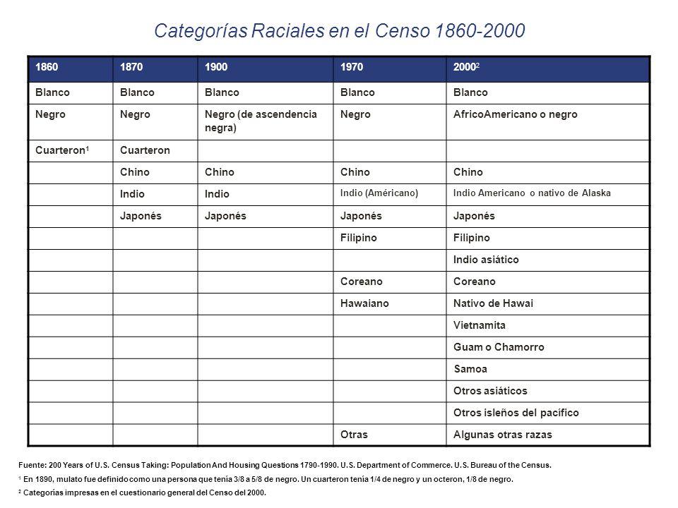 18601870190019702000 2 Blanco Negro Negro (de ascendencia negra) NegroAfricoAmericano o negro Cuarteron 1 Cuarteron Chino Indio Indio (Américano)Indio