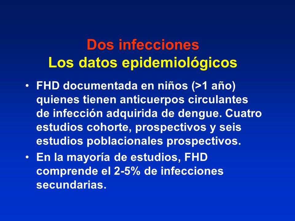 Dos infecciones Los datos epidemiológicos FHD documentada en niños (>1 año) quienes tienen anticuerpos circulantes de infección adquirida de dengue. C