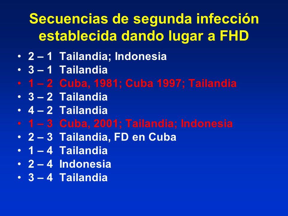 Secuencias de segunda infección establecida dando lugar a FHD 2 – 1 Tailandia; Indonesia 3 – 1 Tailandia 1 – 2 Cuba, 1981; Cuba 1997; Tailandia 3 – 2