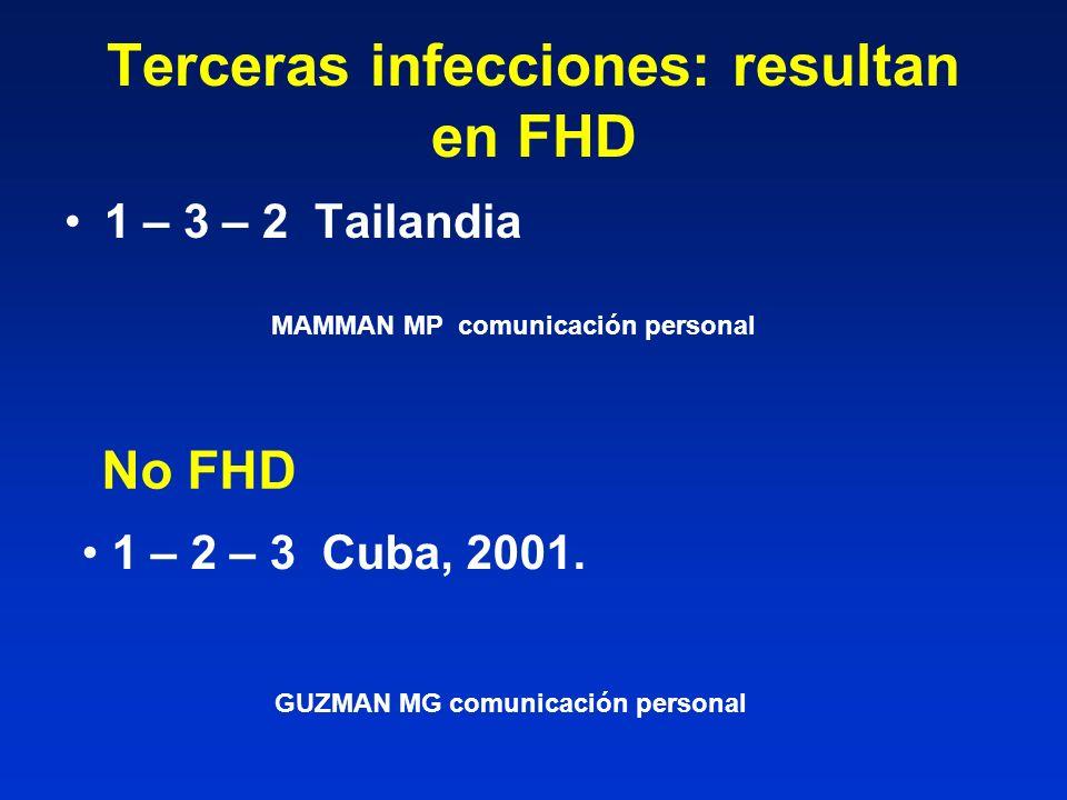 Terceras infecciones: resultan en FHD 1 – 3 – 2 Tailandia MAMMAN MP comunicación personal No FHD 1 – 2 – 3 Cuba, 2001. GUZMAN MG comunicación personal
