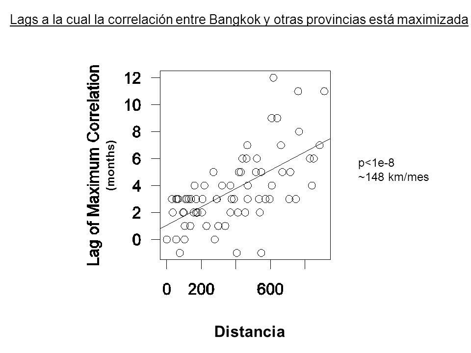 p<1e-8 ~148 km/mes Lags a la cual la correlación entre Bangkok y otras provincias está maximizada (months) Distancia