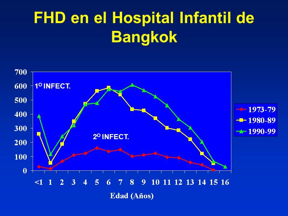 FHD en el Hospital Infantil de Bangkok 2 O INFECT. 1 O INFECT.