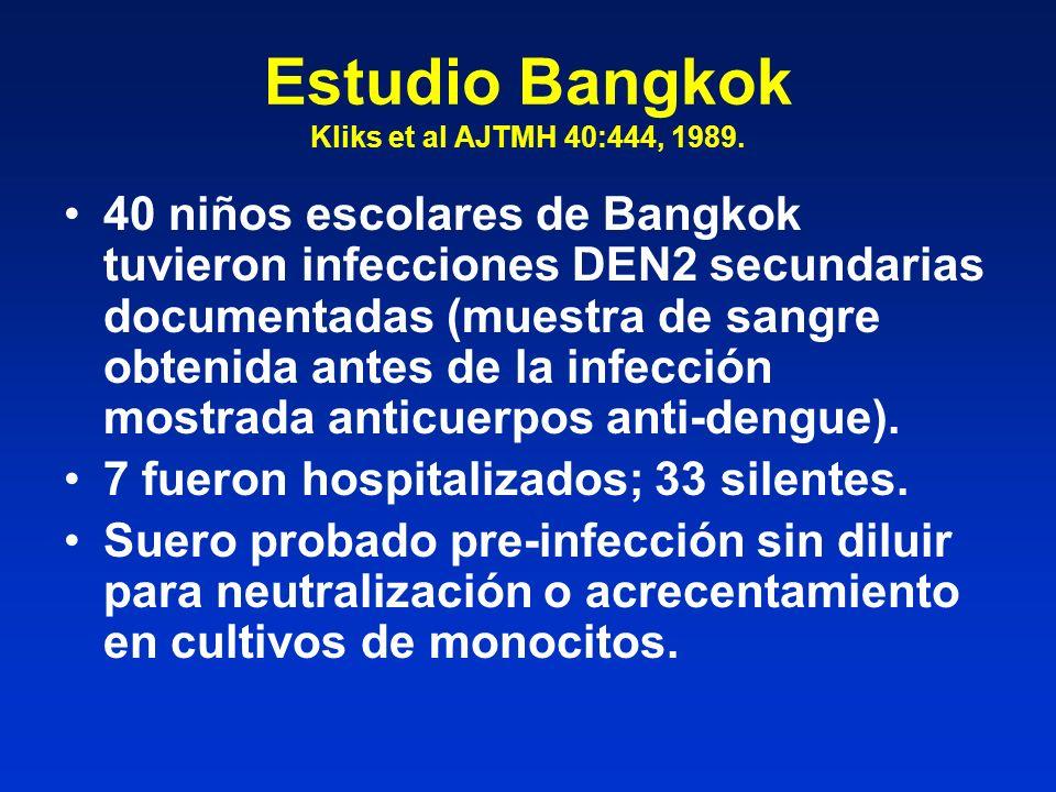Estudio Bangkok Kliks et al AJTMH 40:444, 1989. 40 niños escolares de Bangkok tuvieron infecciones DEN2 secundarias documentadas (muestra de sangre ob