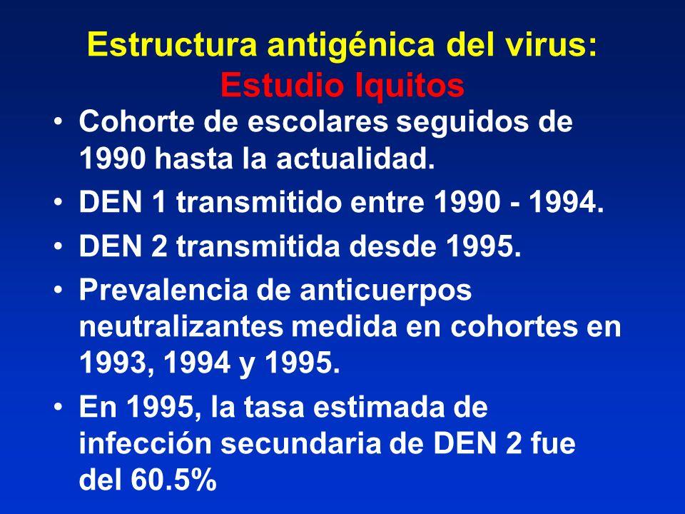 Estructura antigénica del virus: Estudio Iquitos Cohorte de escolares seguidos de 1990 hasta la actualidad. DEN 1 transmitido entre 1990 - 1994. DEN 2