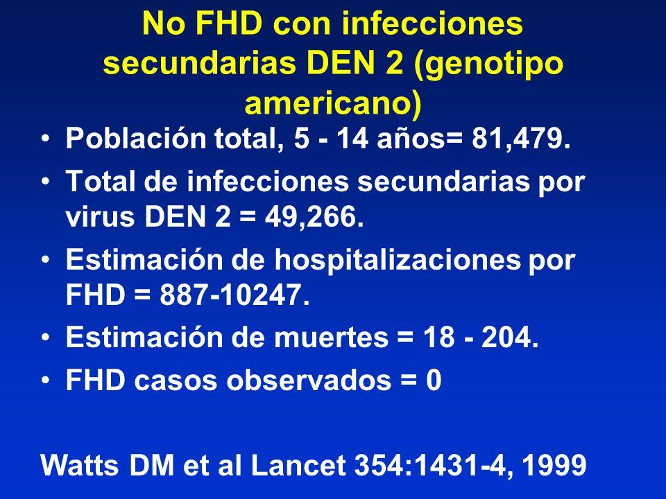 No FHD con infecciones secundarias DEN 2 (genotipo americano) Población total, 5 - 14 años= 81,479. Total de infecciones secundarias por virus DEN 2 =