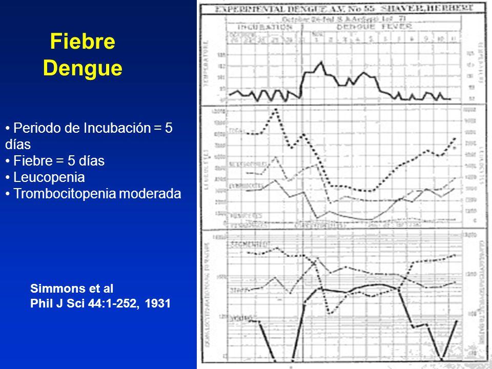 Fiebre Dengue Periodo de Incubación = 5 días Fiebre = 5 días Leucopenia Trombocitopenia moderada Simmons et al Phil J Sci 44:1-252, 1931
