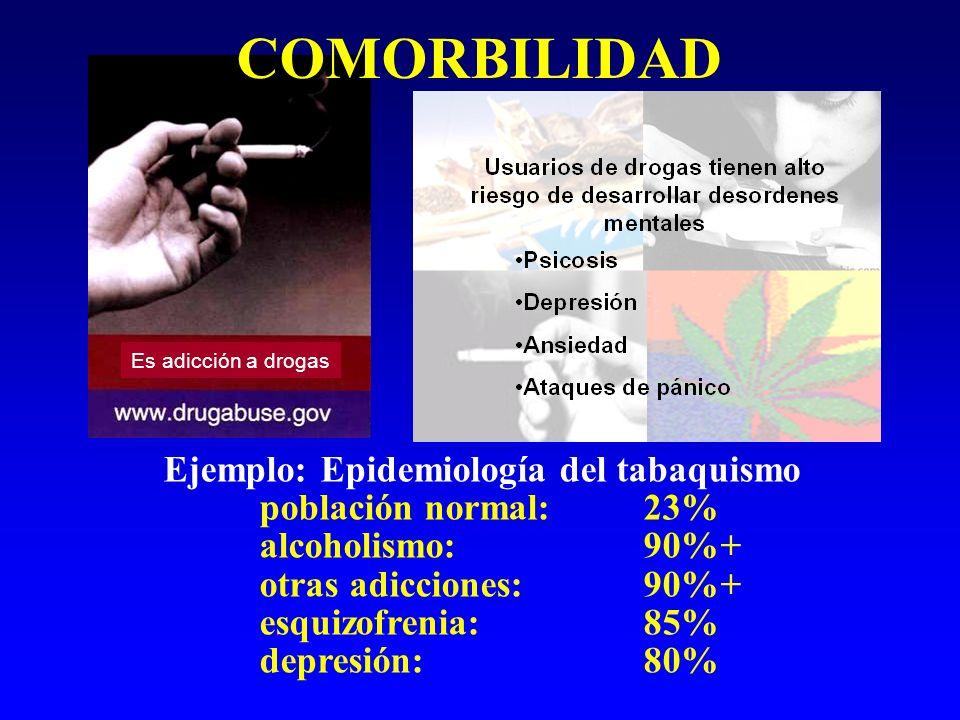 COMORBILIDAD Ejemplo: Epidemiología del tabaquismo población normal: 23% alcoholismo: 90%+ otras adicciones:90%+ esquizofrenia: 85% depresión: 80% Es
