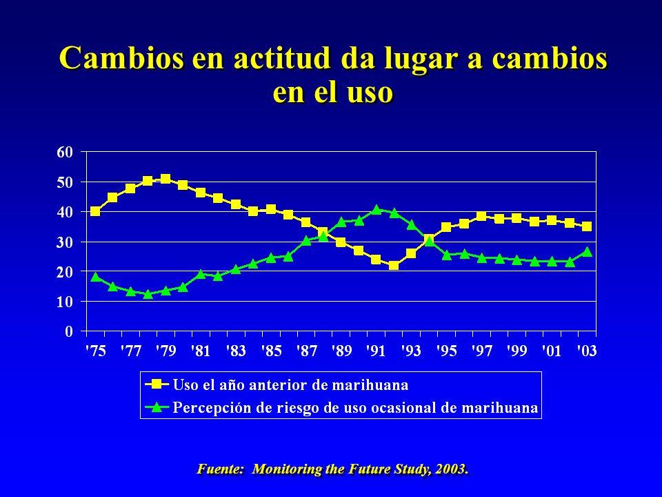 Fuente: Monitoring the Future Study, 2003. Cambios en actitud da lugar a cambios en el uso