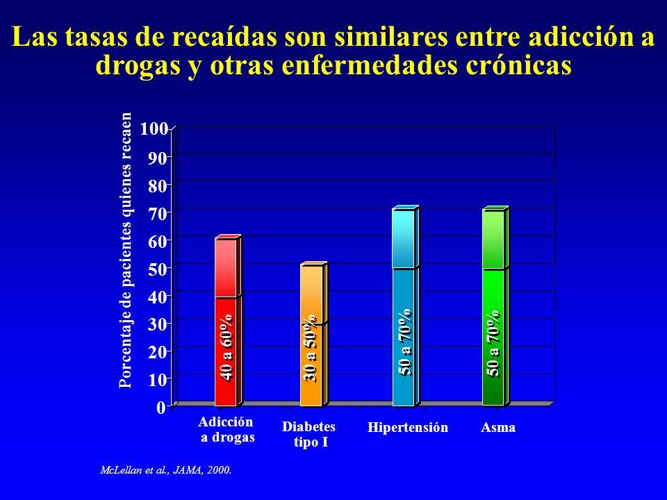 Las tasas de recaídas son similares entre adicción a drogas y otras enfermedades crónicas Adicción a drogas Diabetes tipo I 0 10 20 30 40 50 60 70 80