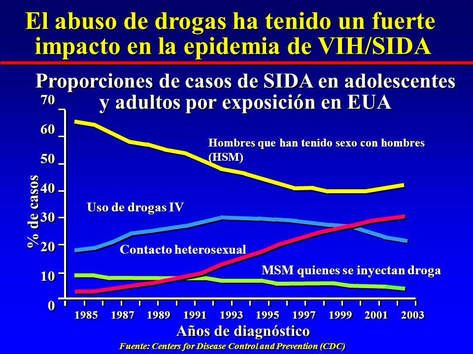 Proporciones de casos de SIDA en adolescentes y adultos por exposición en EUA Fuente: Centers for Disease Control and Prevention (CDC) Hombres que han
