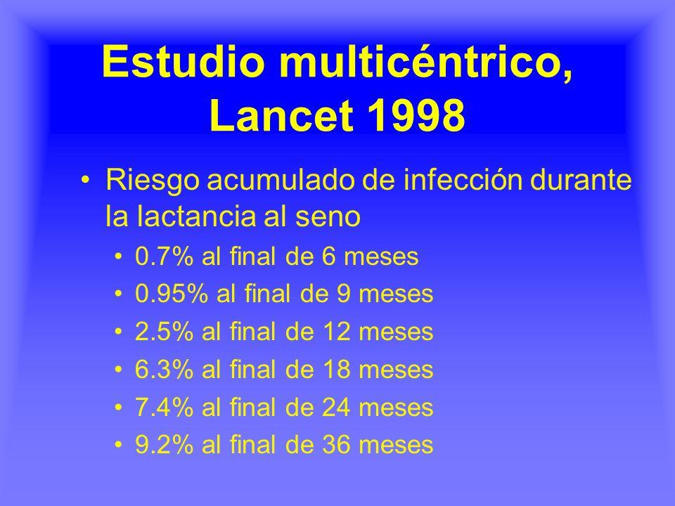 Estudio multicéntrico, Lancet 1998 Riesgo acumulado de infección durante la lactancia al seno 0.7% al final de 6 meses 0.95% al final de 9 meses 2.5%