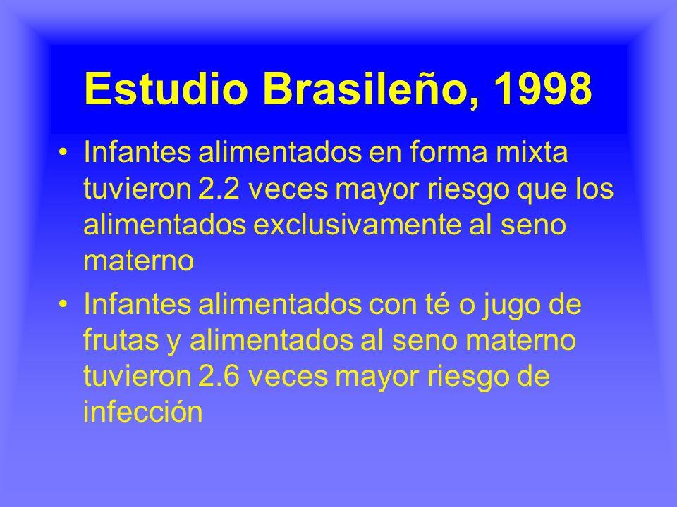 Estudio Brasileño, 1998 Infantes alimentados en forma mixta tuvieron 2.2 veces mayor riesgo que los alimentados exclusivamente al seno materno Infante