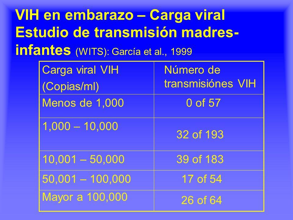 VIH en embarazo – Carga viral Estudio de transmisión madres- infantes (WITS): García et al., 1999 26 of 64 Mayor a 100,000 17 of 5450,001 – 100,000 39